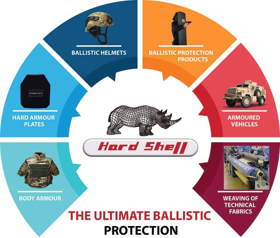 ballistic protections Series