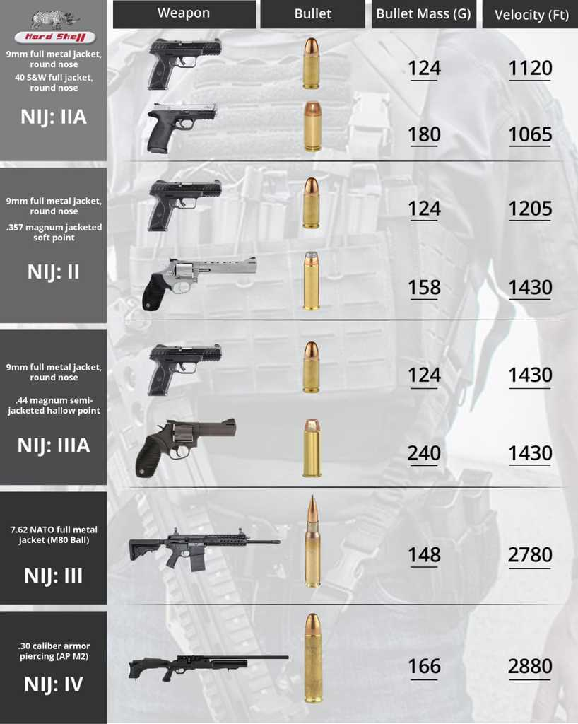 Nij Protection Levels As per Bullets Specification Chart